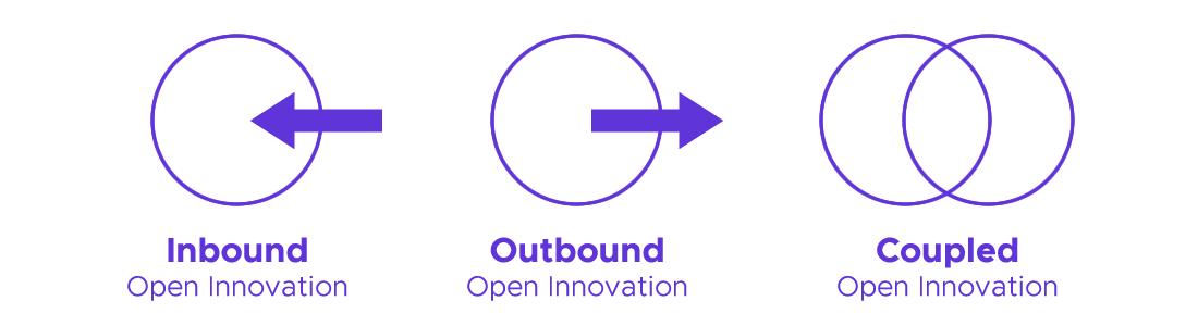Os 3 tipos de inovação aberta